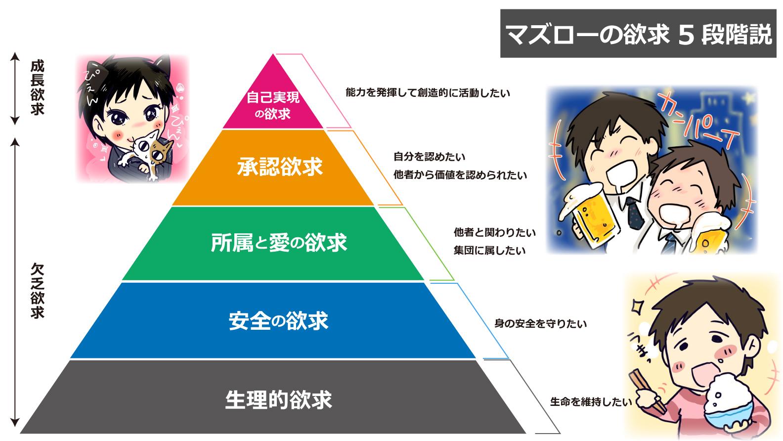 5 欲求 マズロー 段階 の
